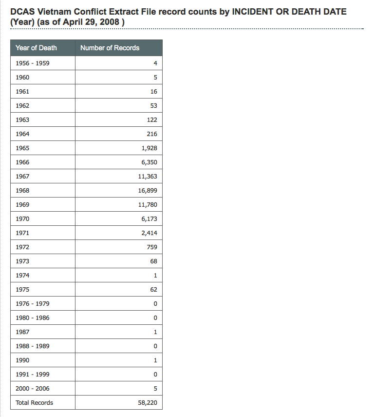 Vietnam-War-Death-Rate-by-Year.png